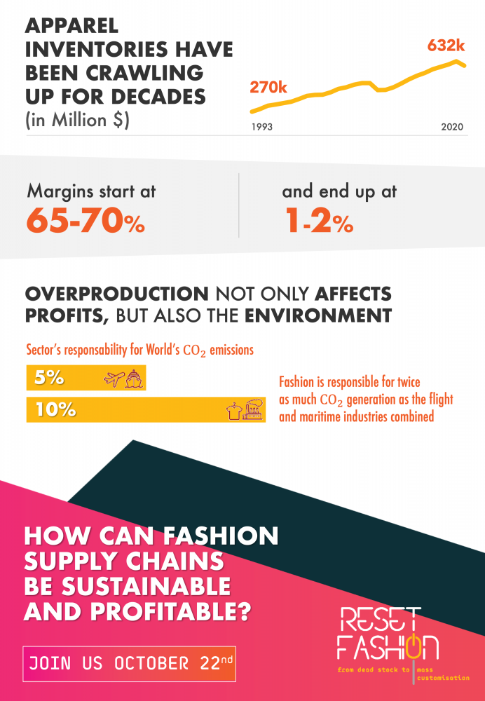 Infographic reset fashion