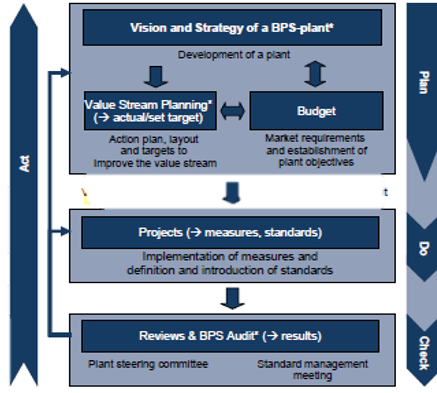 From Strategy to System CIP