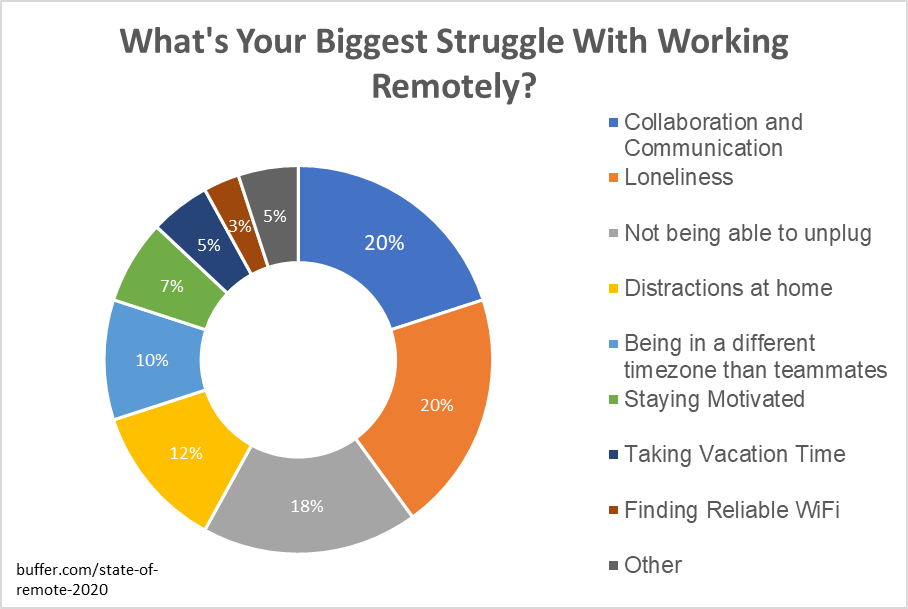 Challenges with remote working
